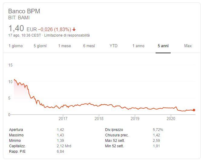 Comprare azioni BPM conviene