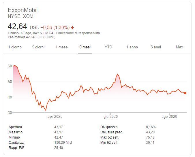 Comprare azioni Exxon Previsioni