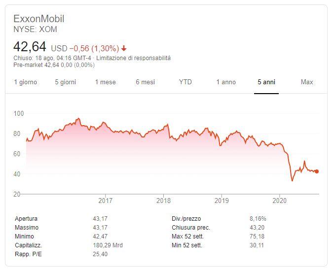 Conviene comprare azioni Exxon Mobil