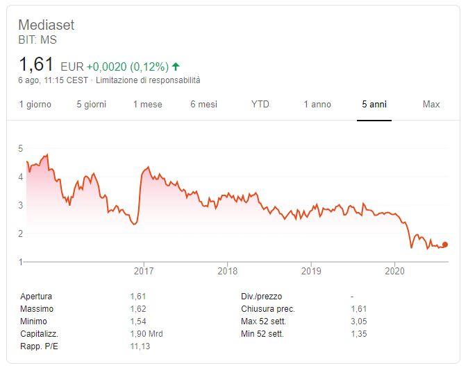 Conviene comprare azioni Mediaset