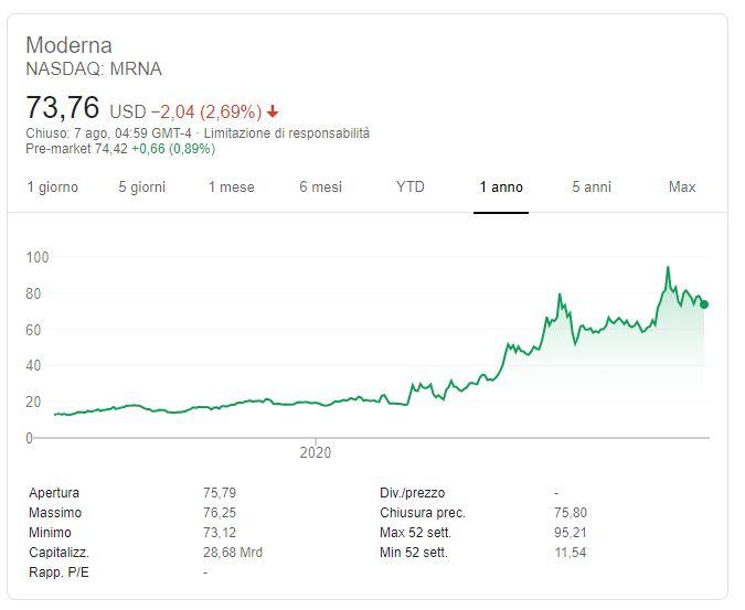 Conviene comprare azioni Moderna