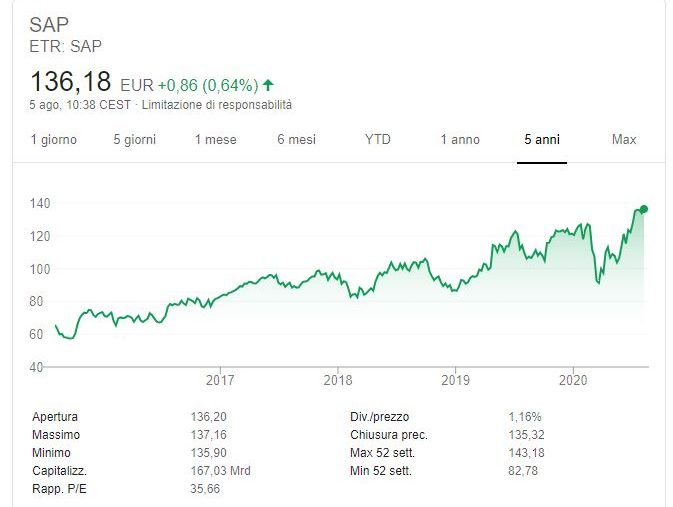 Conviene comprare azioni SAP