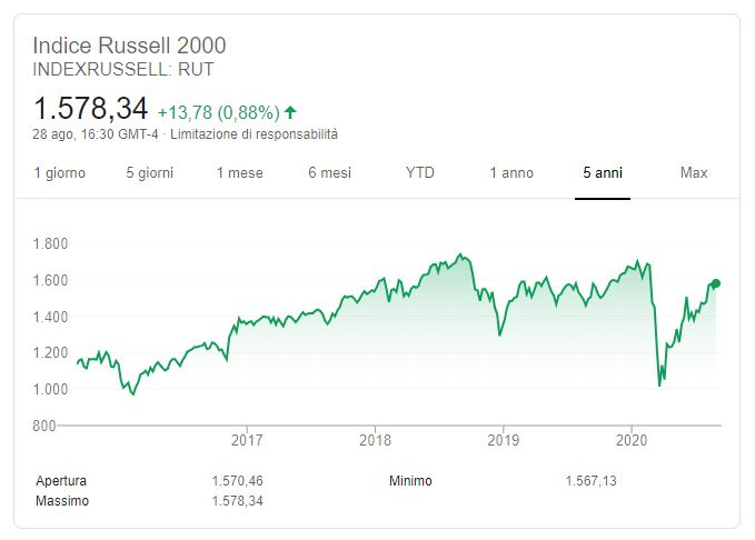 Russell 2000 grafico