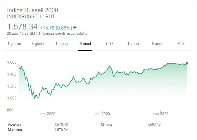 Russell 2000 previsioni
