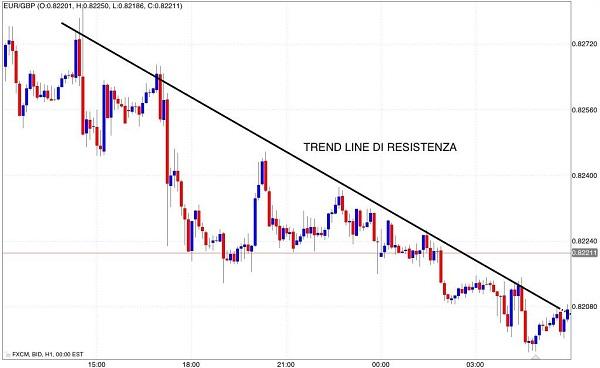strategie-di-trading-resistenza