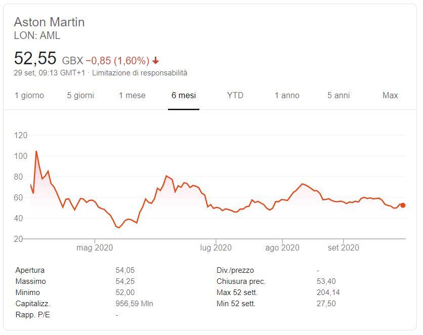 Azioni Aston Martin previsioni