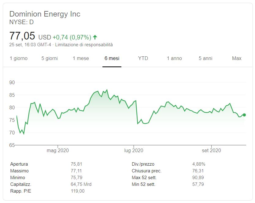 Azioni Dominion Energy previsioni