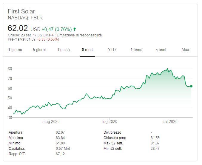 Azioni First Solar previsioni