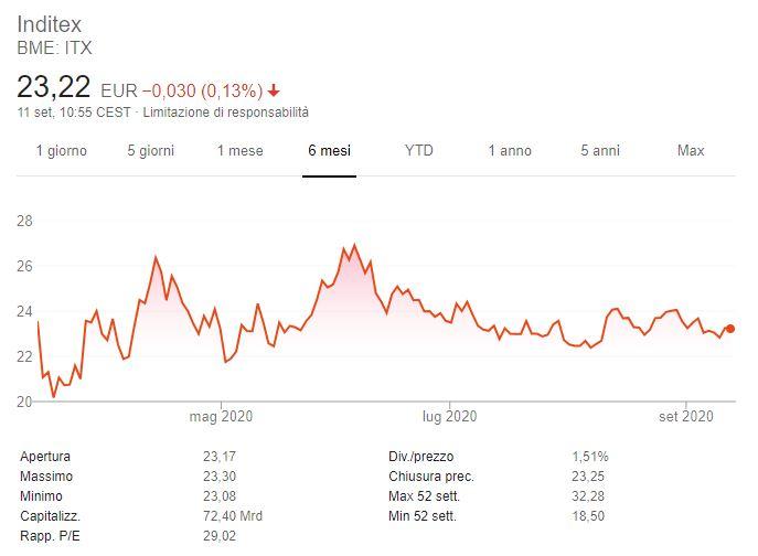 Azioni Inditex previsioni
