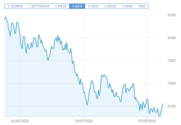 Azioni Repsol previsioni