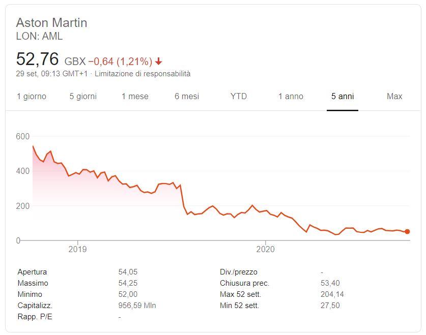 Comprare azioni Aston Martin conviene
