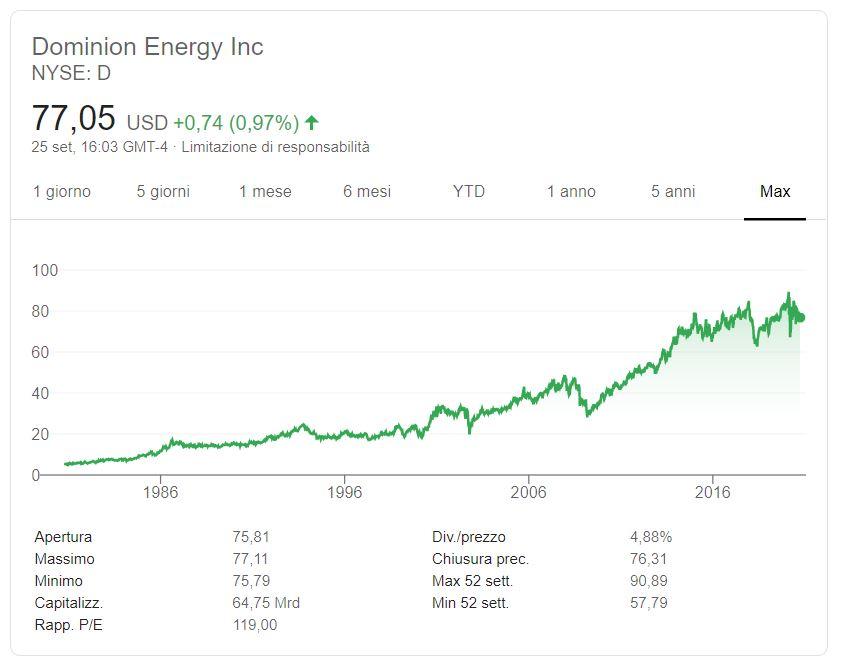 Comprare azioni Dominion Energy conviene