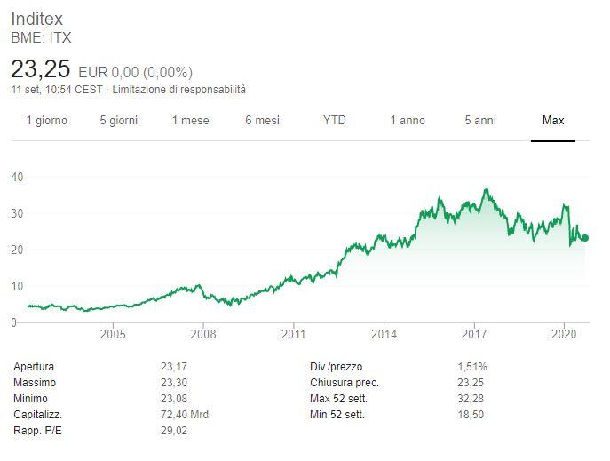 Comprare azioni Inditex conviene