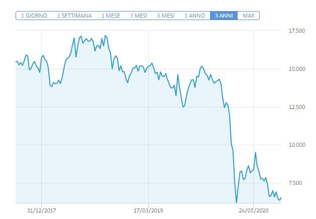 Comprare azioni Repsol conviene
