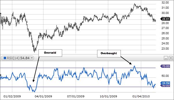 RSI trading Ipercomprato e Ipervenduto