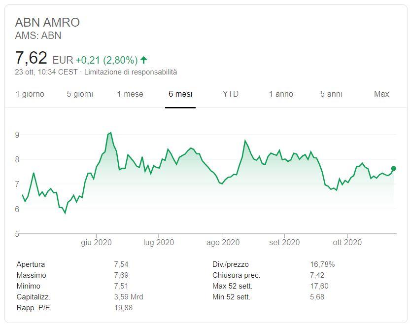Azioni ABN AMRO previsioni