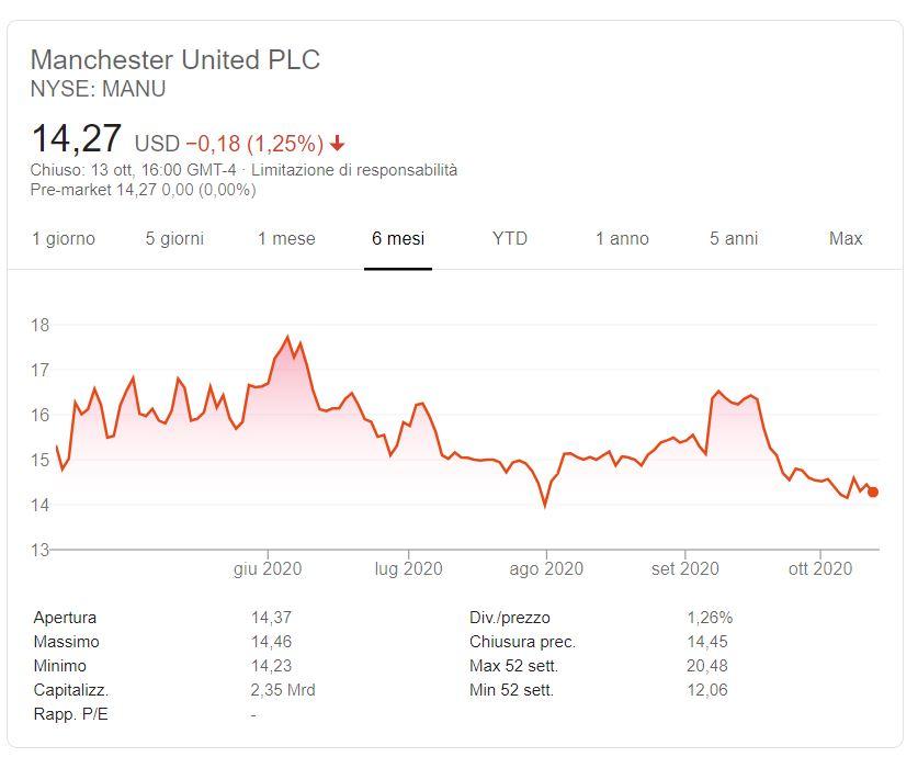 Azioni Manchester United previsioni