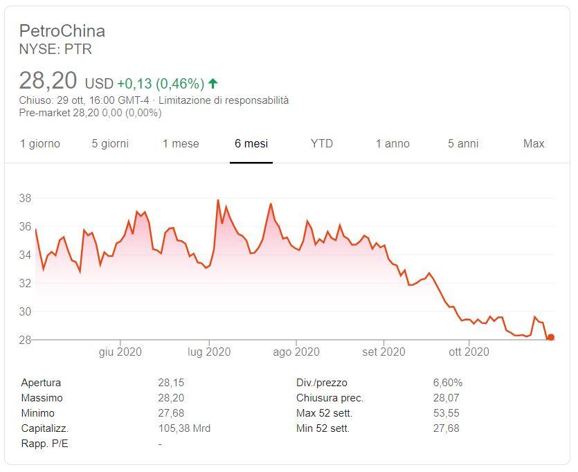 Azioni PetroChina previsioni