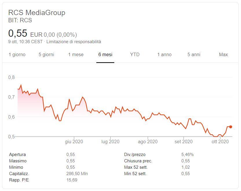 Azioni RCS Mediagroup previsioni