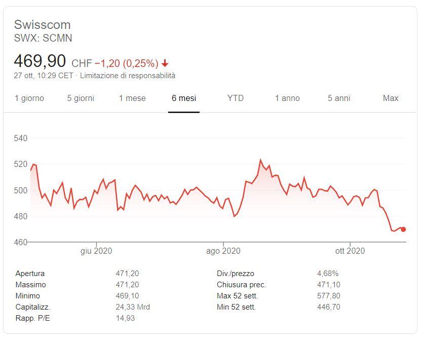 Azioni Swisscom previsioni