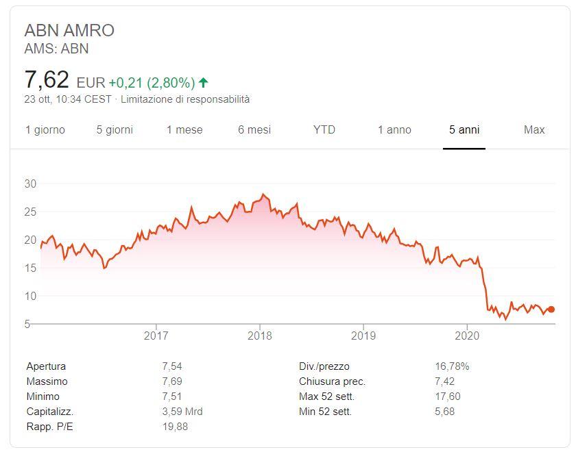Comprare azioni ABN AMRO conviene