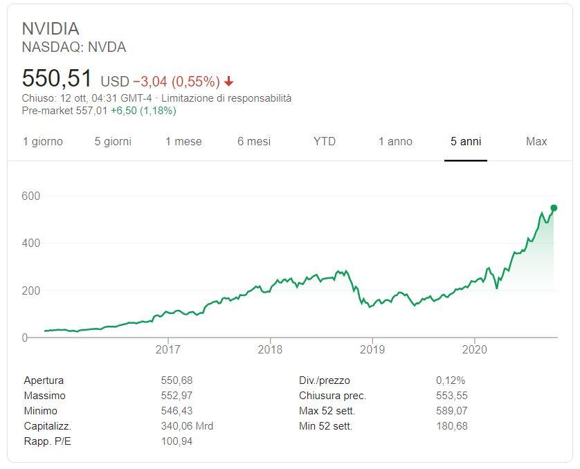 Comprare azioni Nvidia conviene