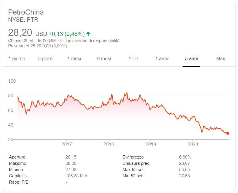 Comprare azioni PetroChina conviene