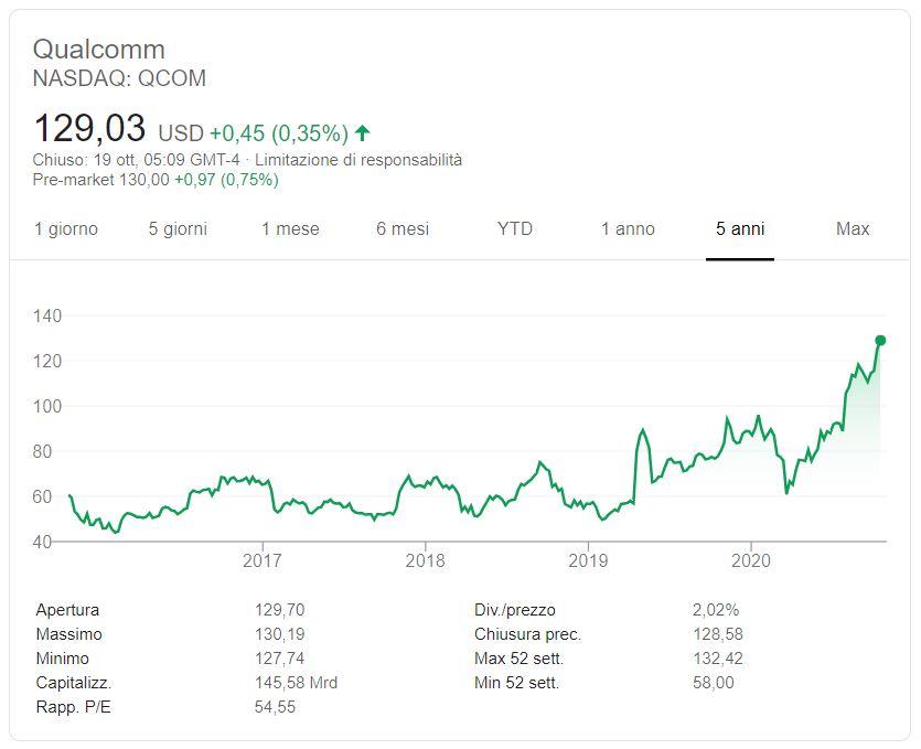 Comprare azioni Qualcomm conviene
