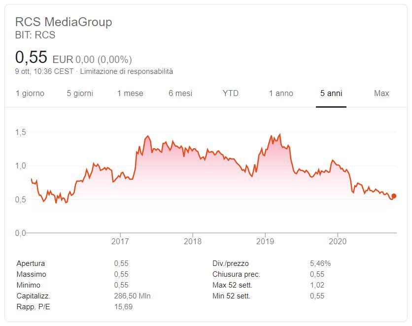 Comprare azioni RCS Mediagroup conviene