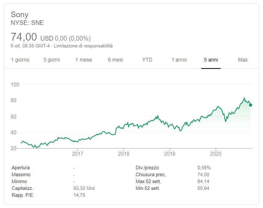 Comprare azioni Sony conviene