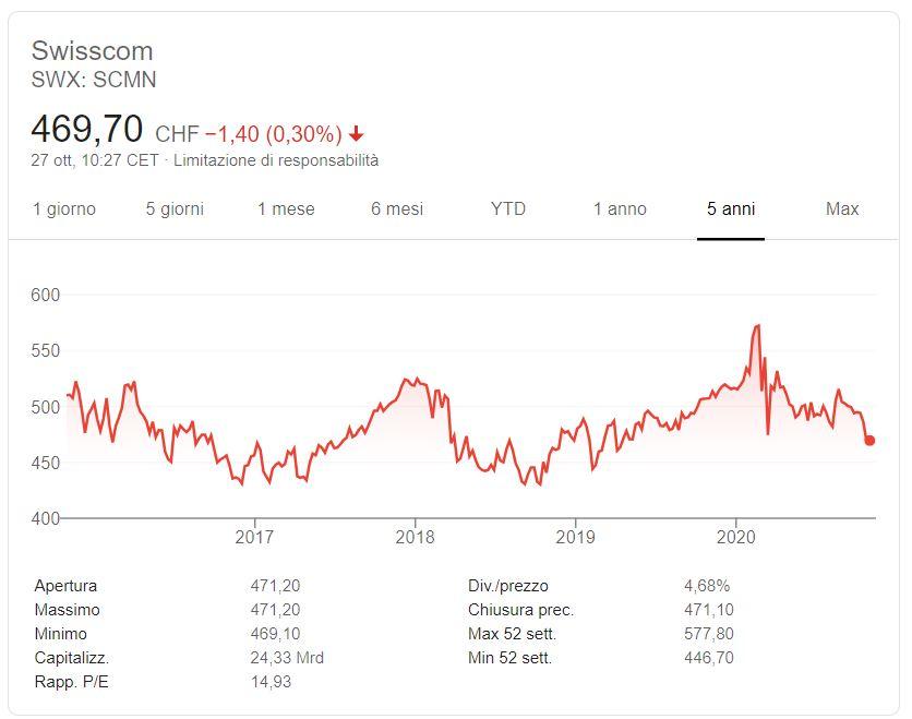 Comprare azioni Swisscom conviene