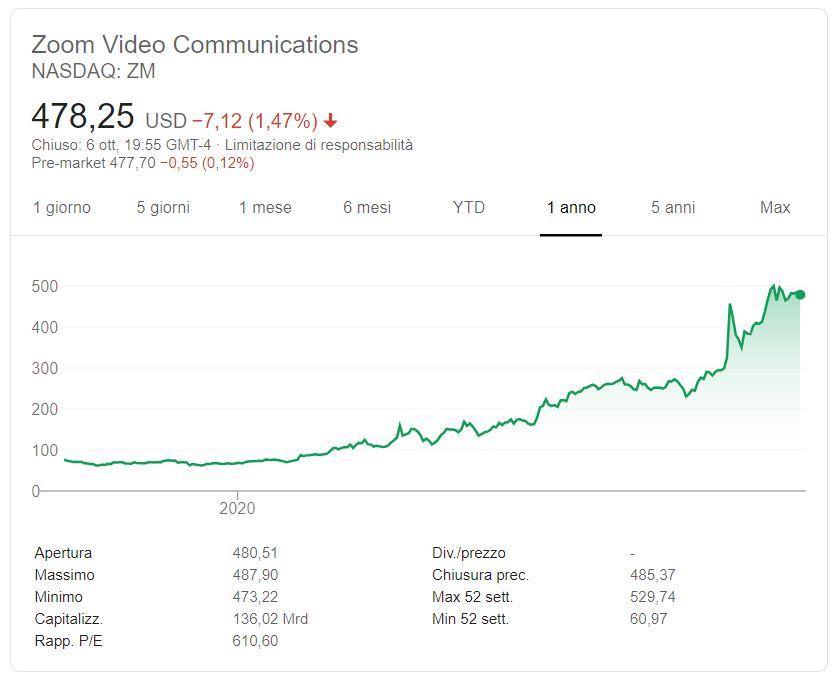 Comprare azioni Zoom conviene