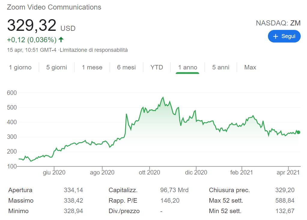 comprare azioni zoom previsioni