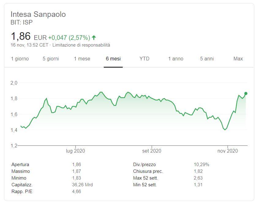 Azioni Intesa San Paolo previsioni