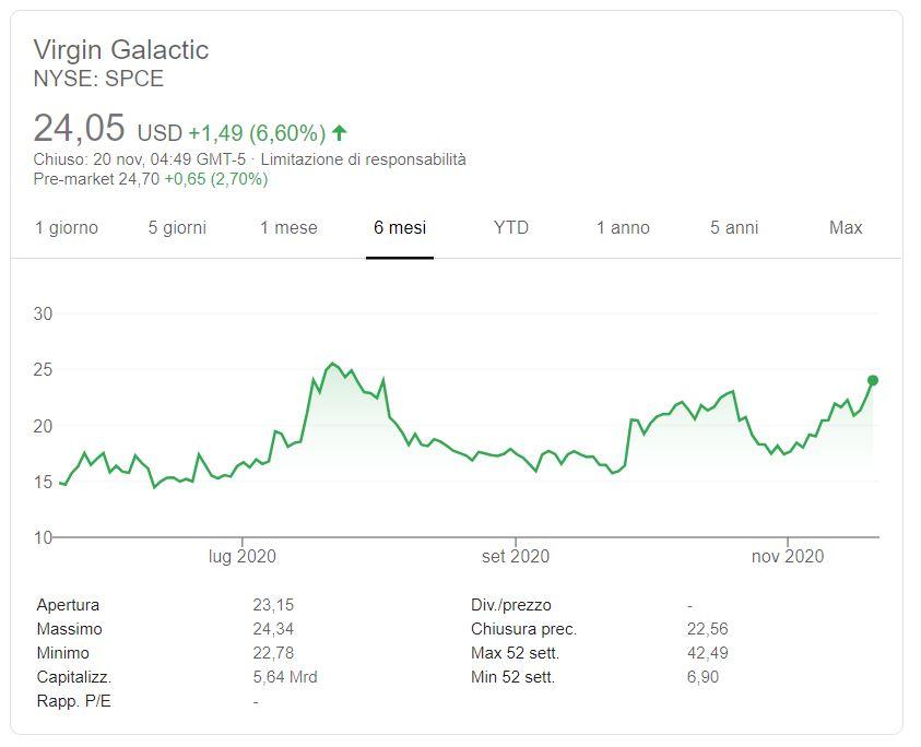 Azioni Virgin Galactic previsioni