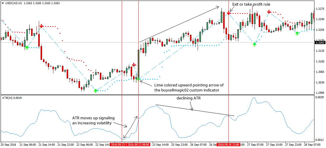 Come leggere l'Indicatore ATR