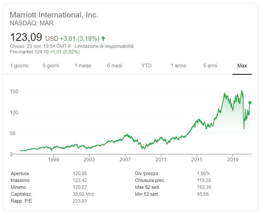 Comprare azioni Marriott conviene
