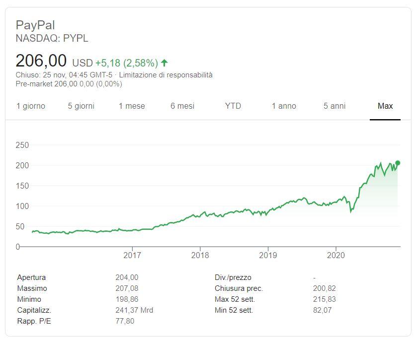 Comprare azioni PayPal conviene