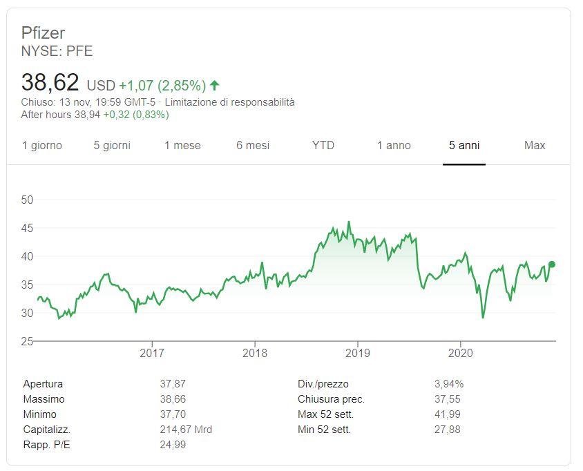 Comprare azioni Pfizer conviene