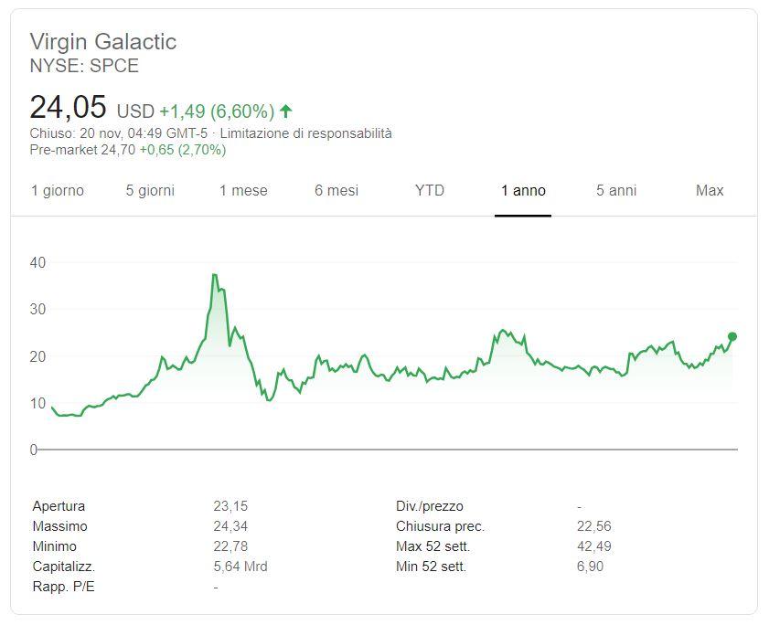 Comprare azioni Virgin Galactic conviene