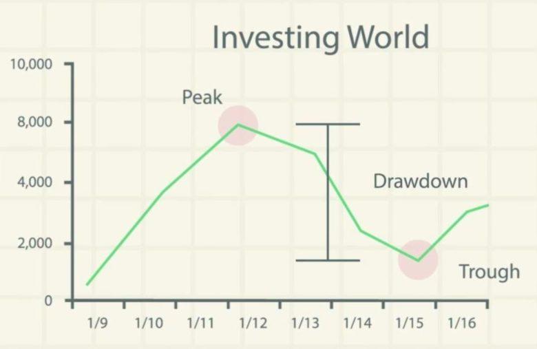 Drawdown significato finanza