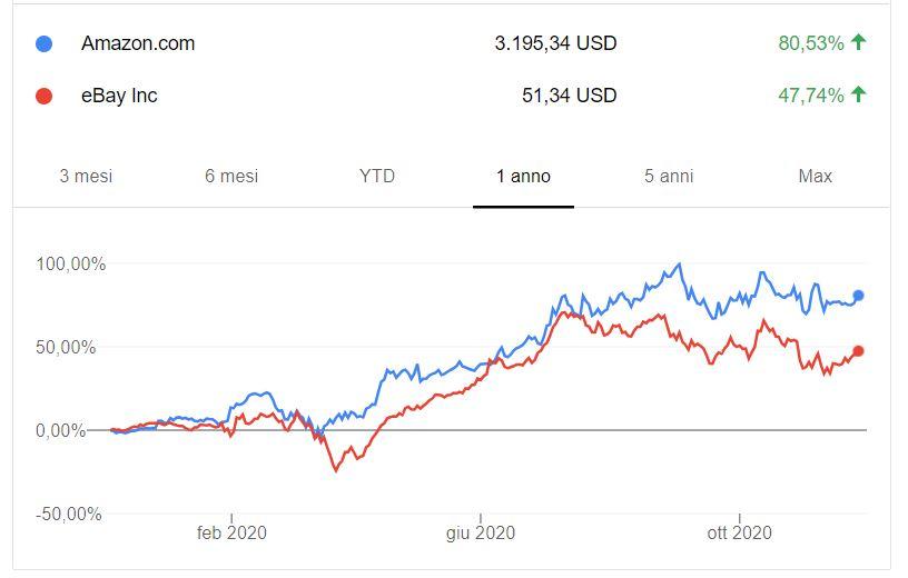 Google Finance: Come creare un portafoglio