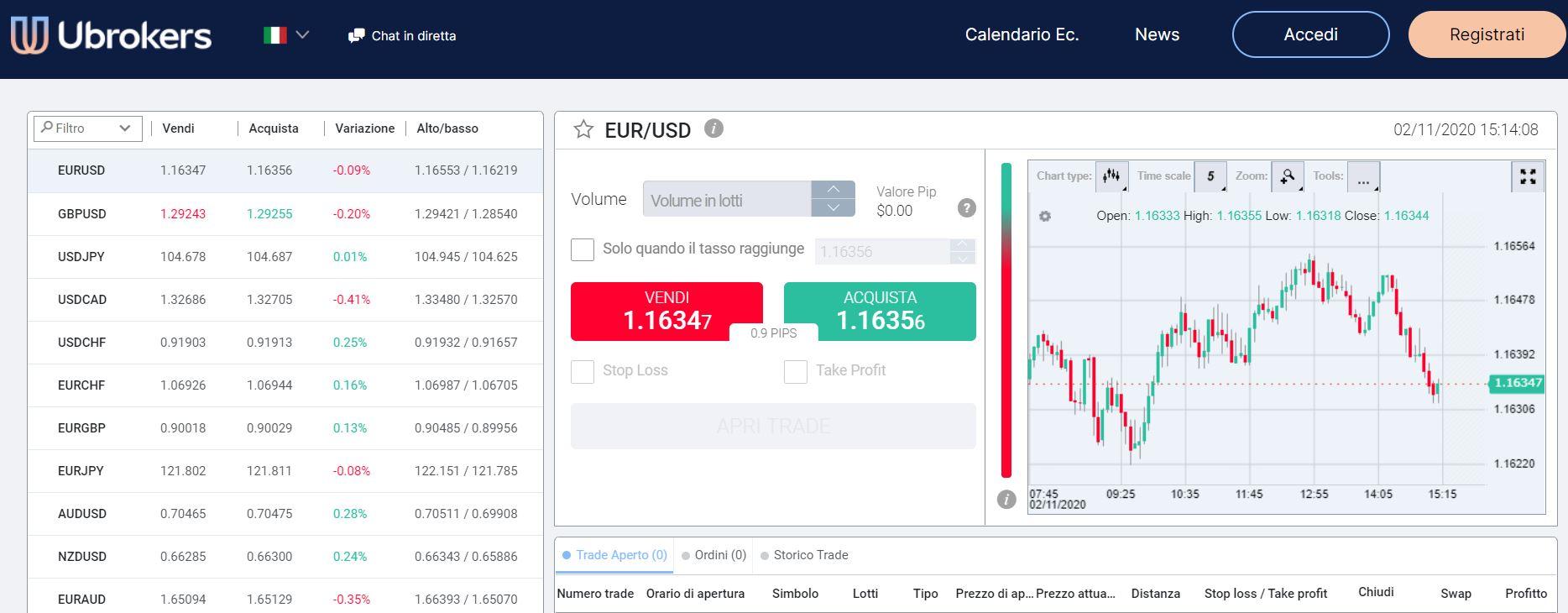 Piattaforme di trading Ubrokers