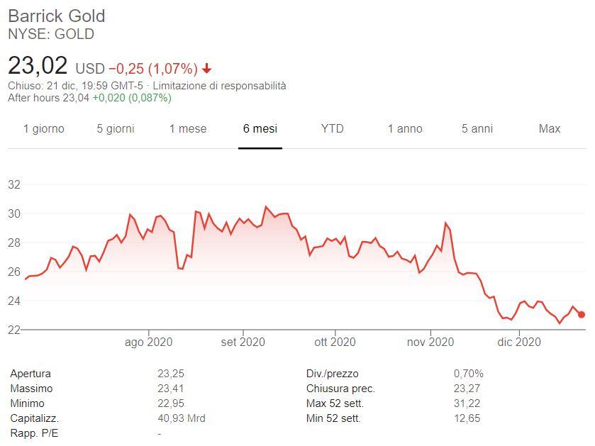 Azioni Barrick Gold previsioni