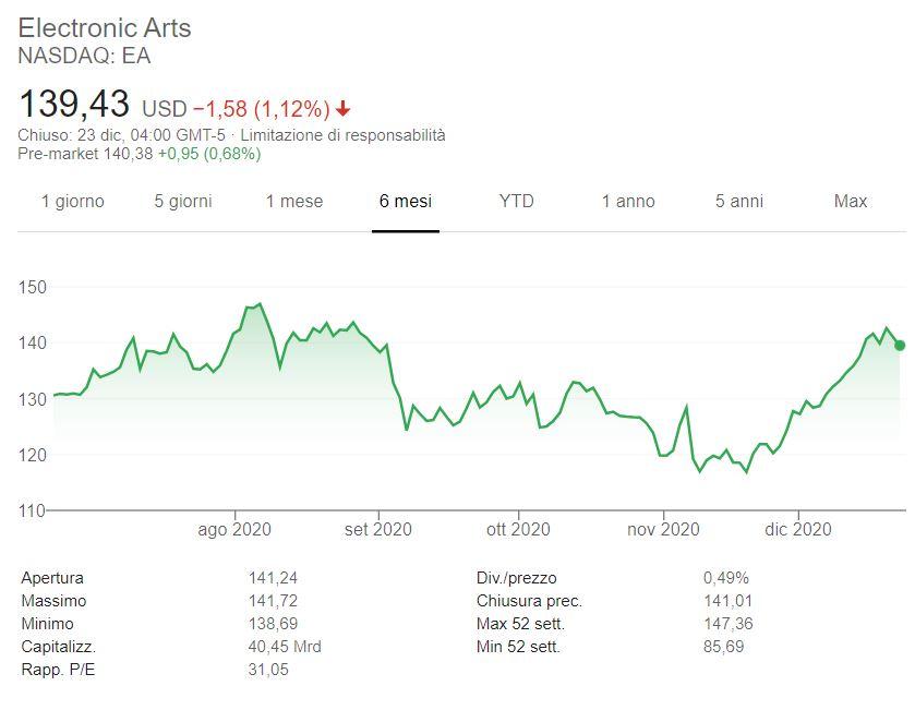 Azioni Electronic Arts previsioni