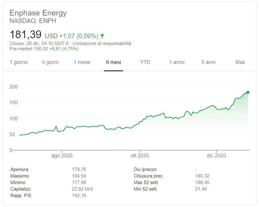 Azioni Enphase Energy previsioni
