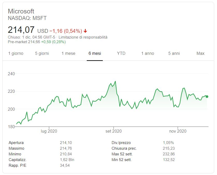 Azioni Microsoft previsioni