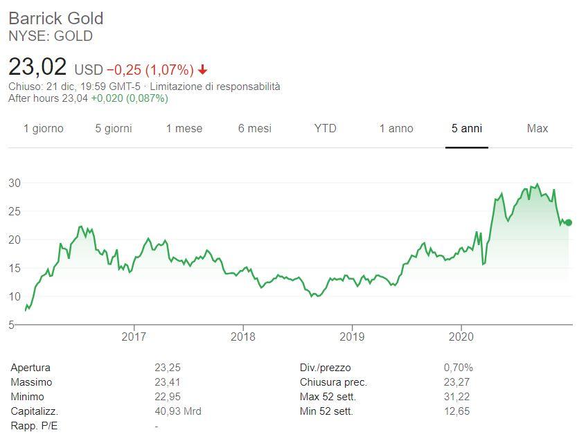 Comprare azioni Barrick Gold conviene