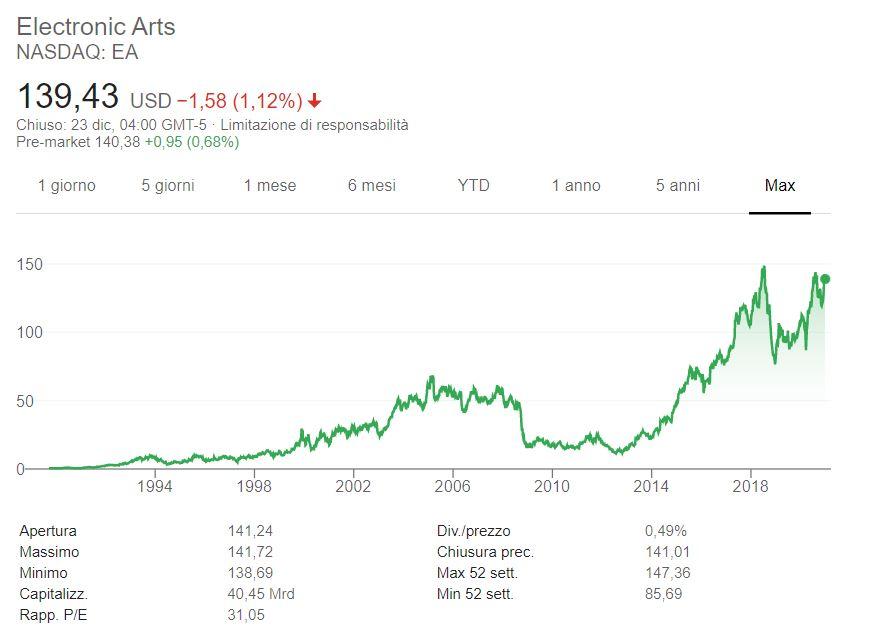 Comprare azioni Electronic Arts conviene