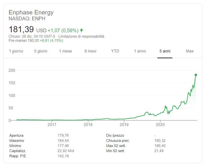 Comprare azioni Enphase Energy conviene